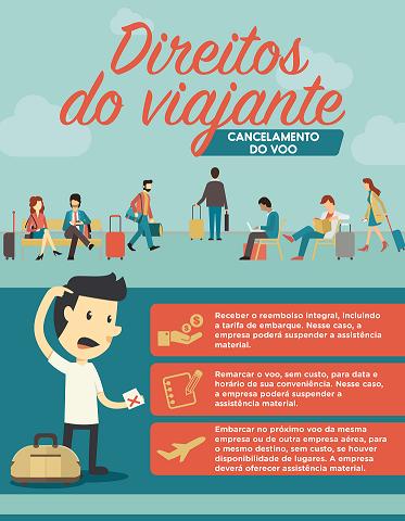 Direitos do viajante